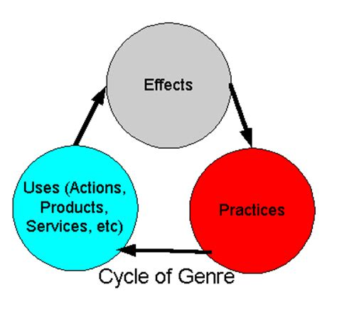 Research papers about communication models