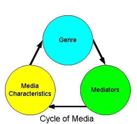 Research Methodology in Communication Research Chang
