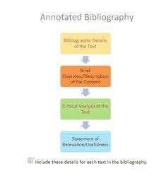 Annotated Bibliography Samples Purdue Writing Lab